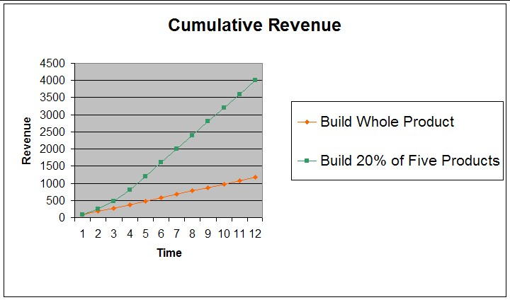 Cumulative Revenue Graph