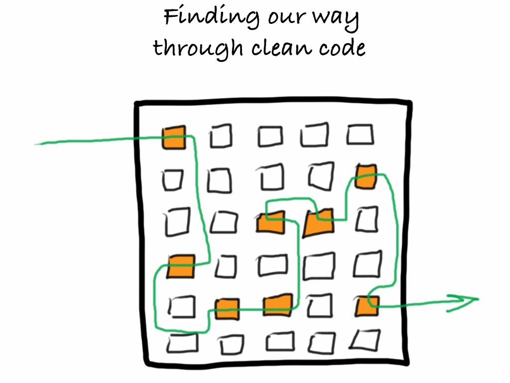 Clean Code: Too Much of a Good Thing?